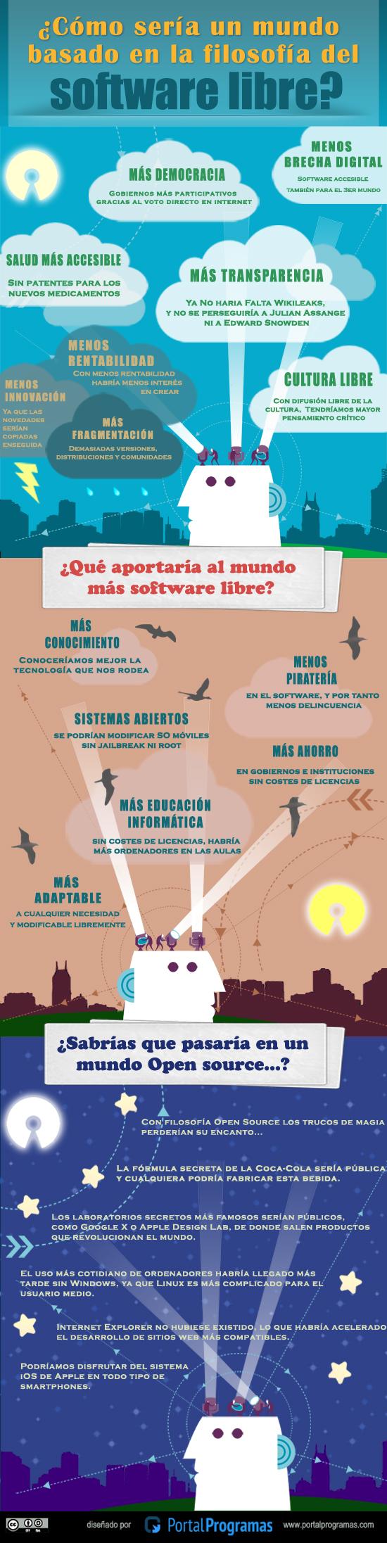 el-mundo-segun-software-libre