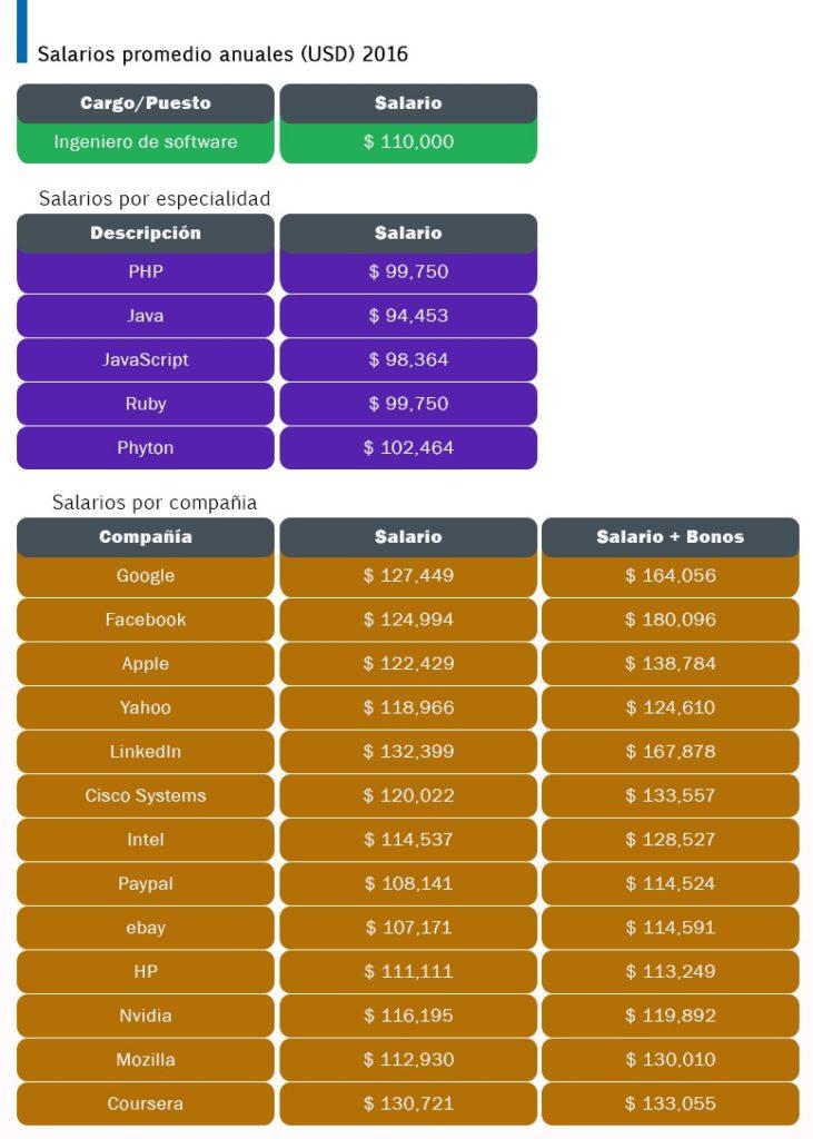 infografia-salarios-silicon-731x1024